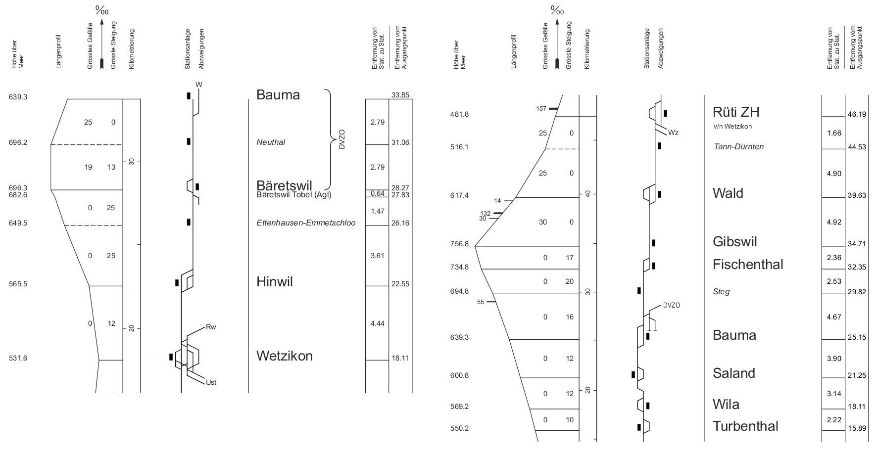 Streckenprofile