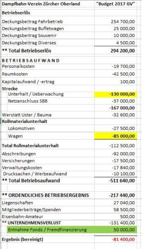 Budget 2017 (GV)