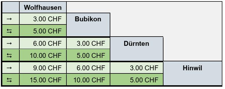 Billettpreise Wolfhuuser Bahn 2021